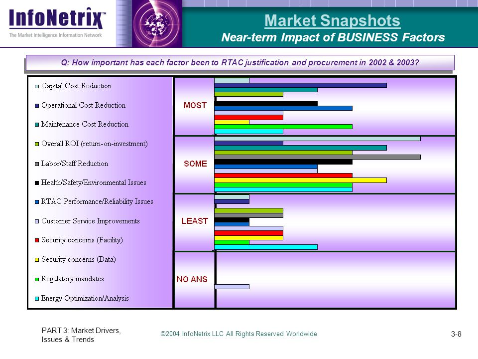 ©2004 InfoNetrix LLC All Rights Reserved Worldwide PART 3: Market Drivers, Issues & Trends 3-8 Market Snapshots Near-term Impact of BUSINESS Factors Q
