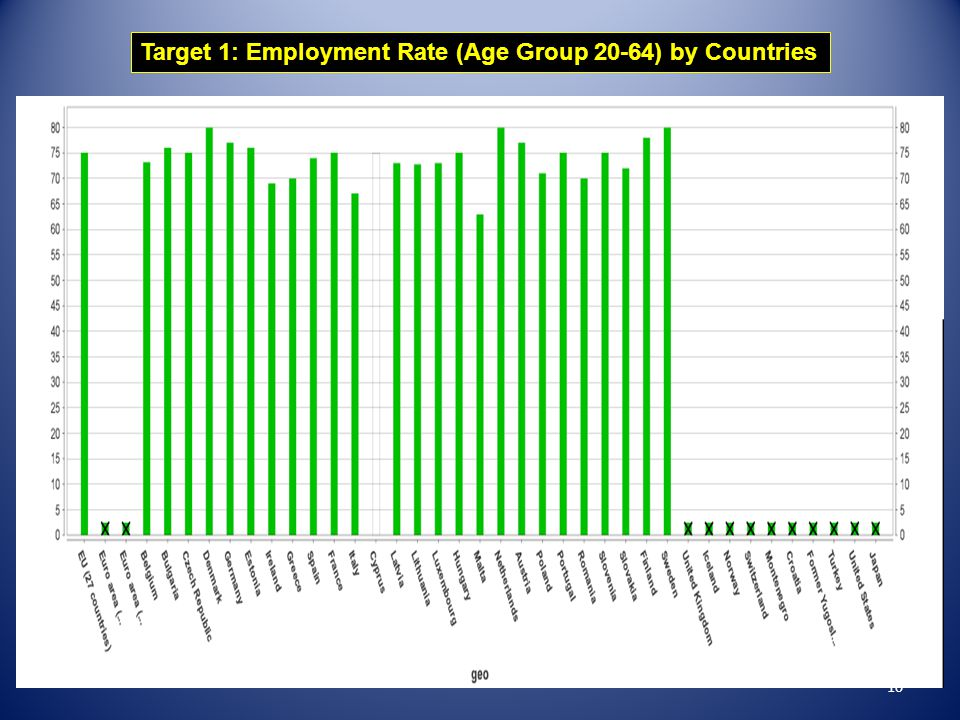 Target 1: Employment Rate (Age Group 20-64) by Countries 10