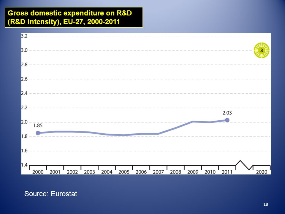 18 Gross domestic expenditure on R&D (R&D intensity), EU-27, 2000-2011 Source: Eurostat