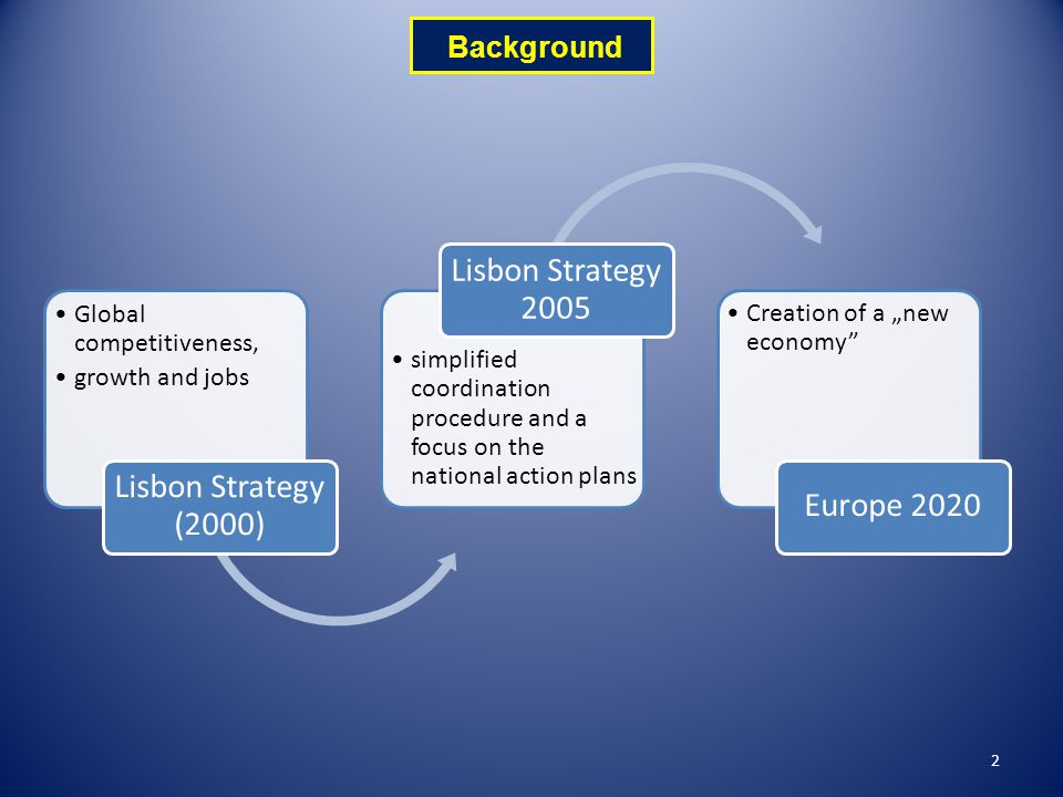 "2 Global competitiveness, growth and jobs Lisbon Strategy (2000) simplified coordination procedure and a focus on the national action plans Lisbon Strategy 2005 Creation of a ""new economy Europe 2020 Background"