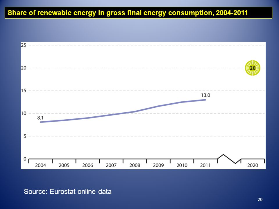 20 Share of renewable energy in gross final energy consumption, 2004-2011 Source: Eurostat online data