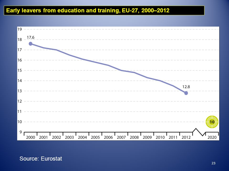 23 Early leavers from education and training, EU-27, 2000–2012 Source: Eurostat