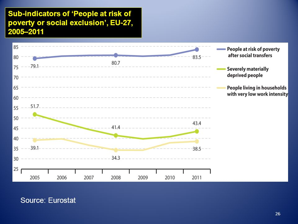 26 Sub-indicators of 'People at risk of poverty or social exclusion', EU-27, 2005–2011 Source: Eurostat