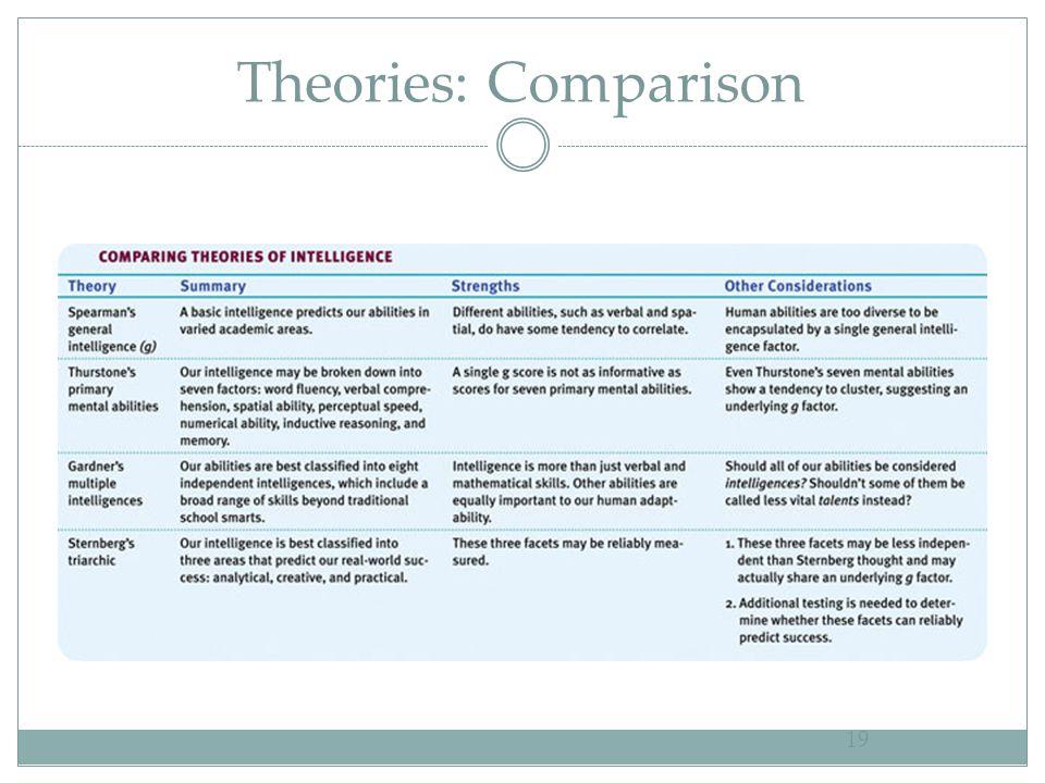 Theories: Comparison 19