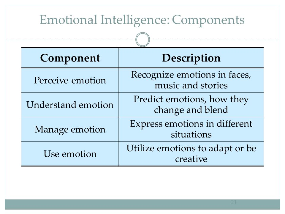 Emotional Intelligence: Components ComponentDescription Perceive emotion Recognize emotions in faces, music and stories Understand emotion Predict emo