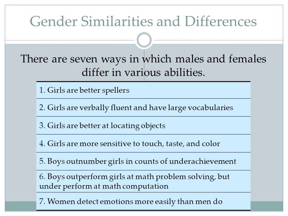 Gender Similarities and Differences 1. Girls are better spellers 2. Girls are verbally fluent and have large vocabularies 3. Girls are better at locat