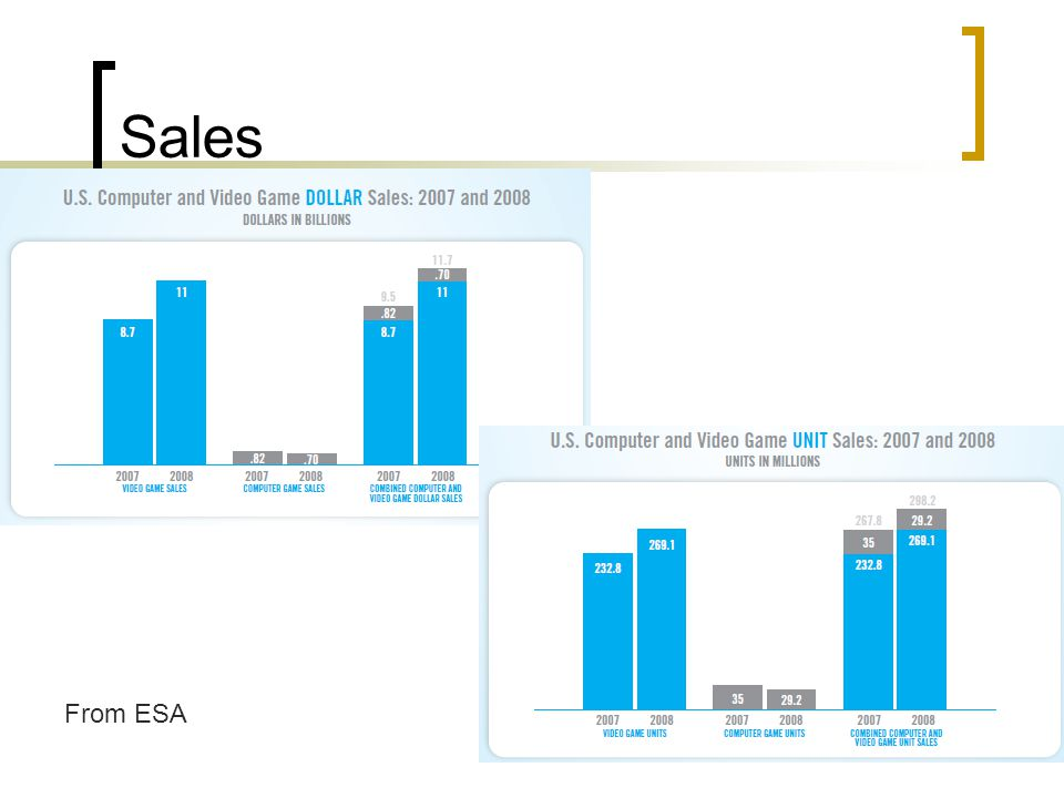 Sales From ESA