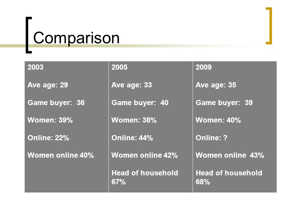 Comparison 2003 Ave age: 29 Game buyer: 36 Women: 39% Online: 22% Women online 40% 2005 Ave age: 33 Game buyer: 40 Women: 38% Online: 44% Women online 42% Head of household 67% 2009 Ave age: 35 Game buyer: 39 Women: 40% Online: .