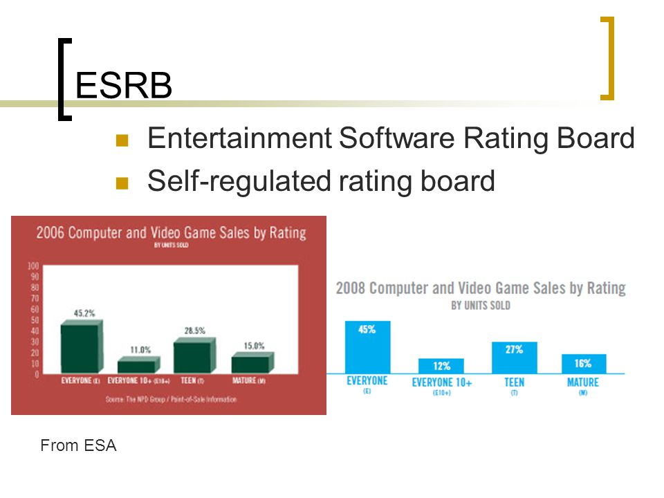 ESRB Entertainment Software Rating Board Self-regulated rating board From ESA