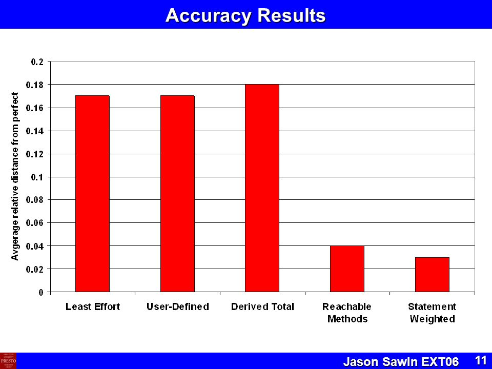 Jason Sawin EXT06 11 Accuracy Results