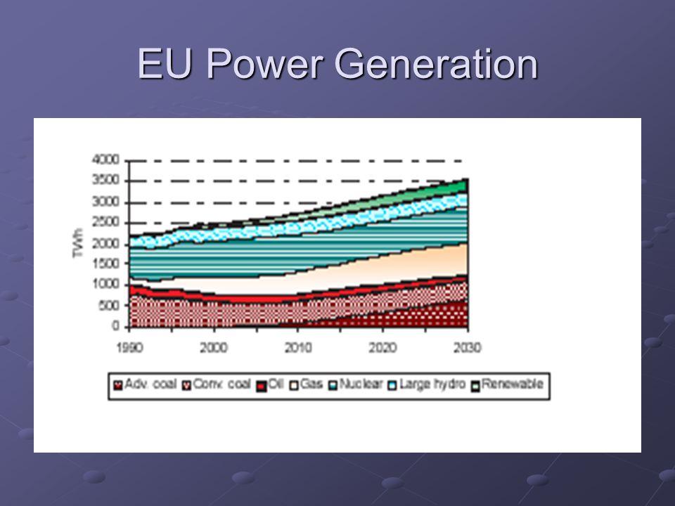 EU Power Generation