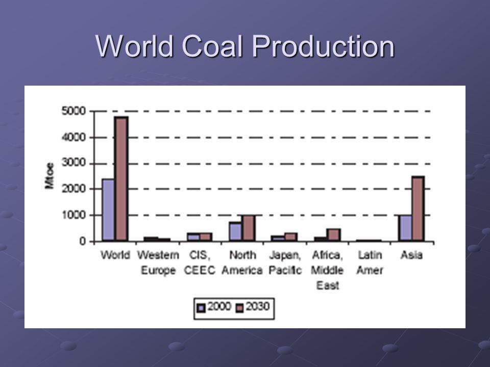 World Coal Production