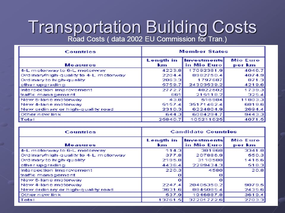 Transportation Building Costs Road Costs ( data 2002 EU Commission for Tran.)