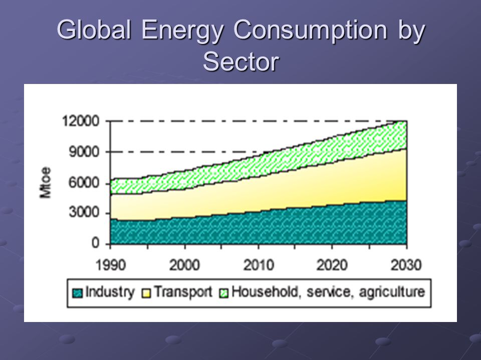 Global Energy Consumption by Sector