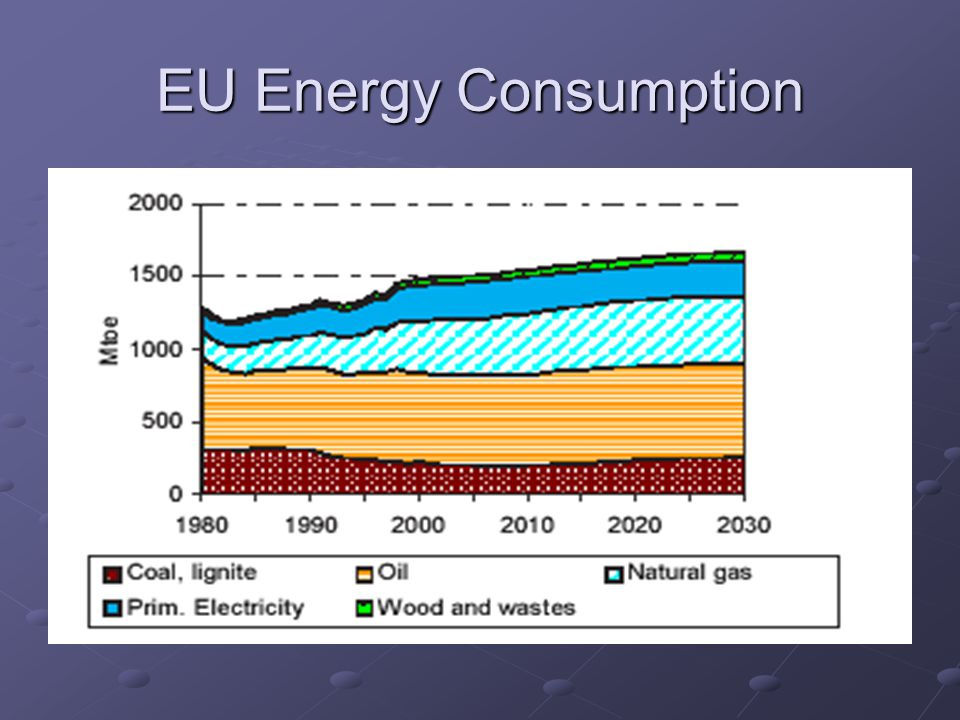 EU Energy Consumption
