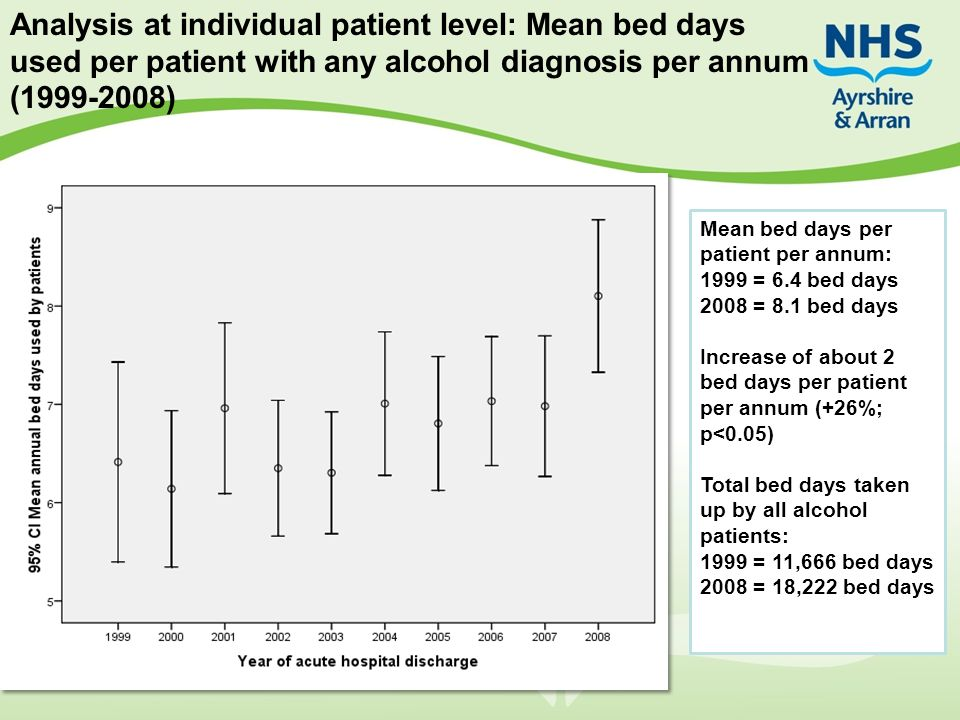 Analysis at individual patient level: Mean bed days used per patient with any alcohol diagnosis per annum (1999-2008) Mean bed days per patient per annum: 1999 = 6.4 bed days 2008 = 8.1 bed days Increase of about 2 bed days per patient per annum (+26%; p<0.05) Total bed days taken up by all alcohol patients: 1999 = 11,666 bed days 2008 = 18,222 bed days