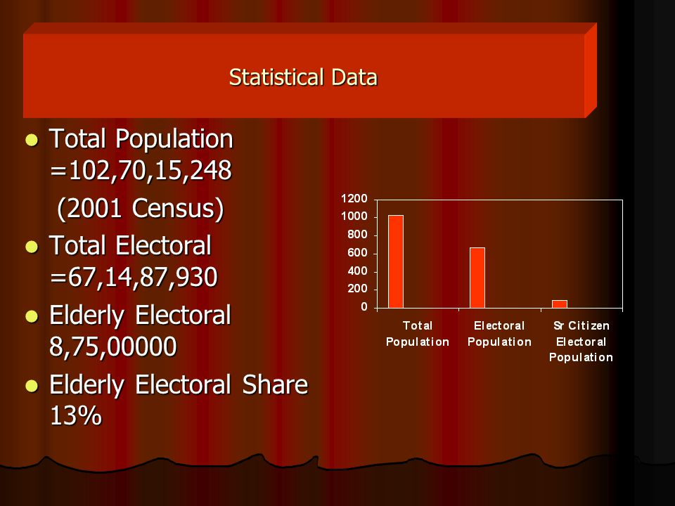 Statistical Data Total Population =102,70,15,248 Total Population =102,70,15,248 (2001 Census) (2001 Census) Total Electoral =67,14,87,930 Total Electoral =67,14,87,930 Elderly Electoral 8,75,00000 Elderly Electoral 8,75,00000 Elderly Electoral Share 13% Elderly Electoral Share 13%