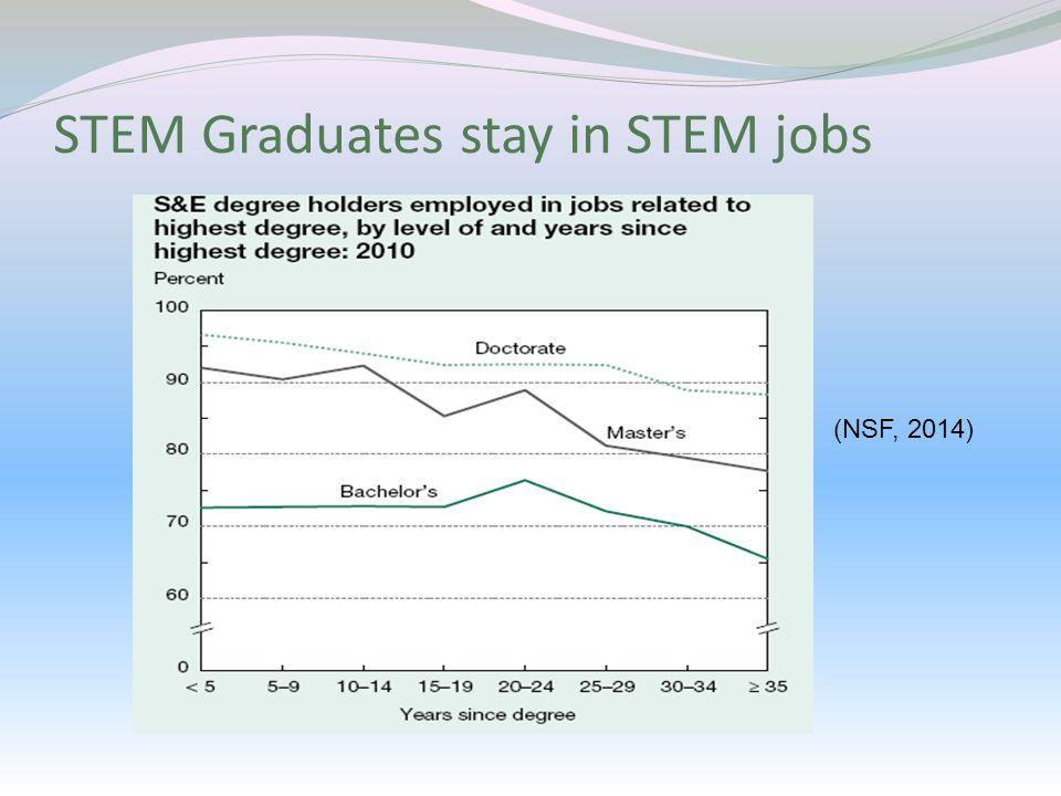 STEM Graduates stay in STEM jobs (NSF, 2014)