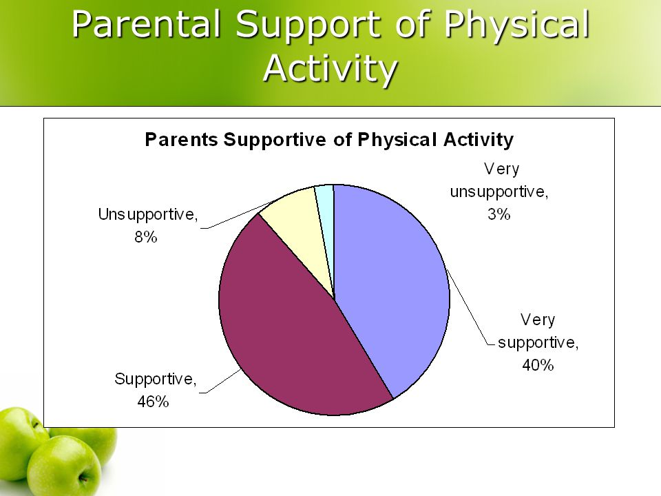 Parental Support of Physical Activity