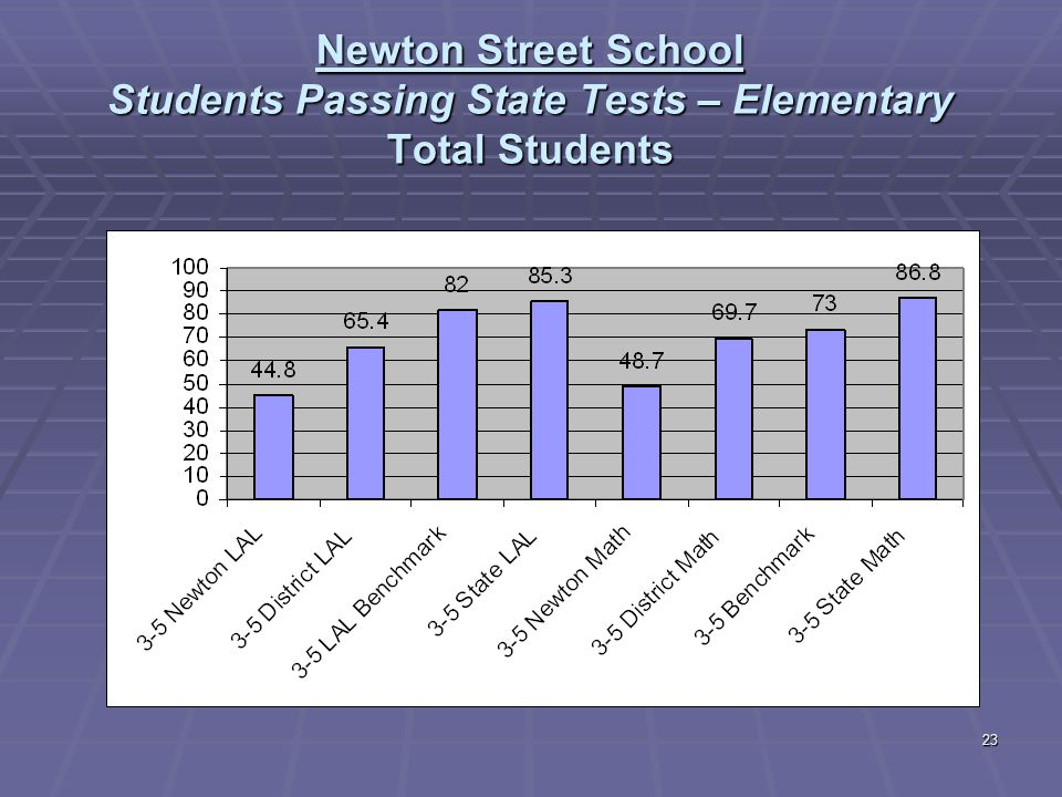 23 Newton Street School Students Passing State Tests – Elementary Total Students