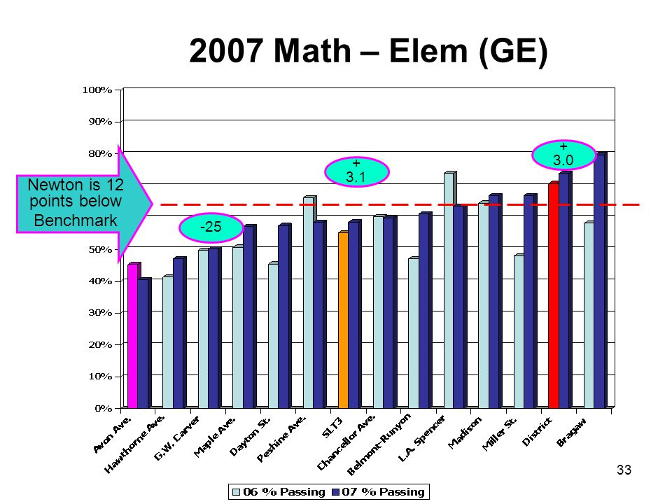 33 2007 Math – Elem (GE) Newton is 12 points below Benchmark -25 + 3.1 + 3.0