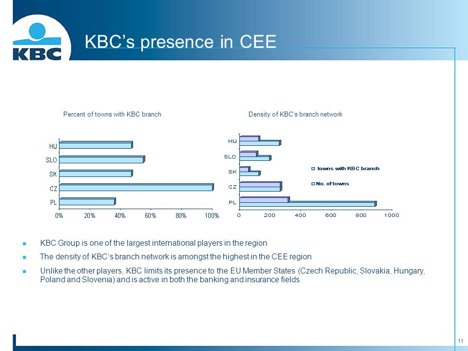 11 KBC's presence in CEE Percent of towns with KBC branchDensity of KBC's branch network KBC Group is one of the largest international players in the region The density of KBC's branch network is amongst the highest in the CEE region Unlike the other players, KBC limits its presence to the EU Member States (Czech Republic, Slovakia, Hungary, Poland and Slovenia) and is active in both the banking and insurance fields