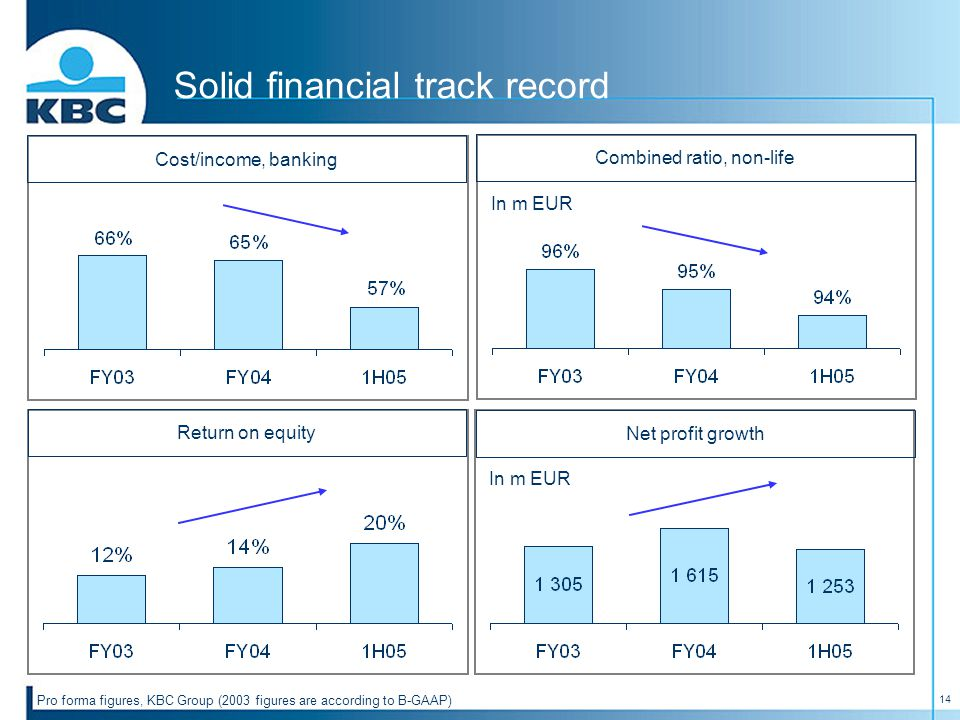 14 Cost/income, banking Solid financial track record Combined ratio, non-life In m EUR Return on equity Net profit growth In m EUR Pro forma figures,