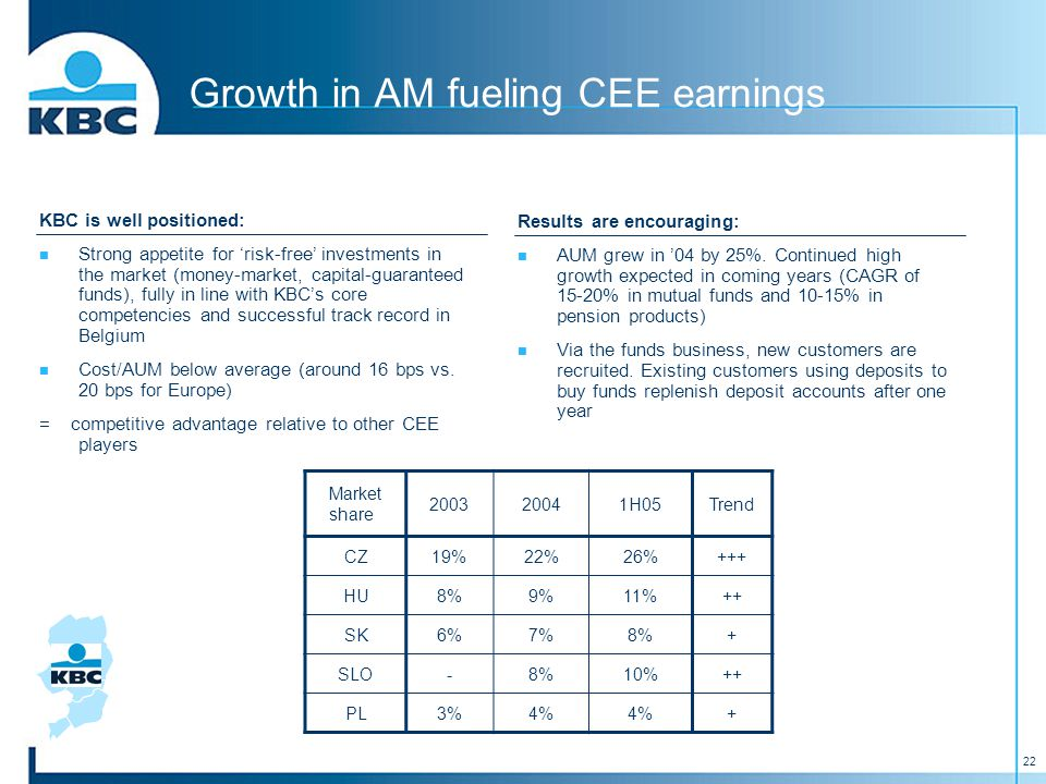 22 Growth in AM fueling CEE earnings KBC is well positioned: Strong appetite for 'risk-free' investments in the market (money-market, capital-guaranteed funds), fully in line with KBC's core competencies and successful track record in Belgium Cost/AUM below average (around 16 bps vs.
