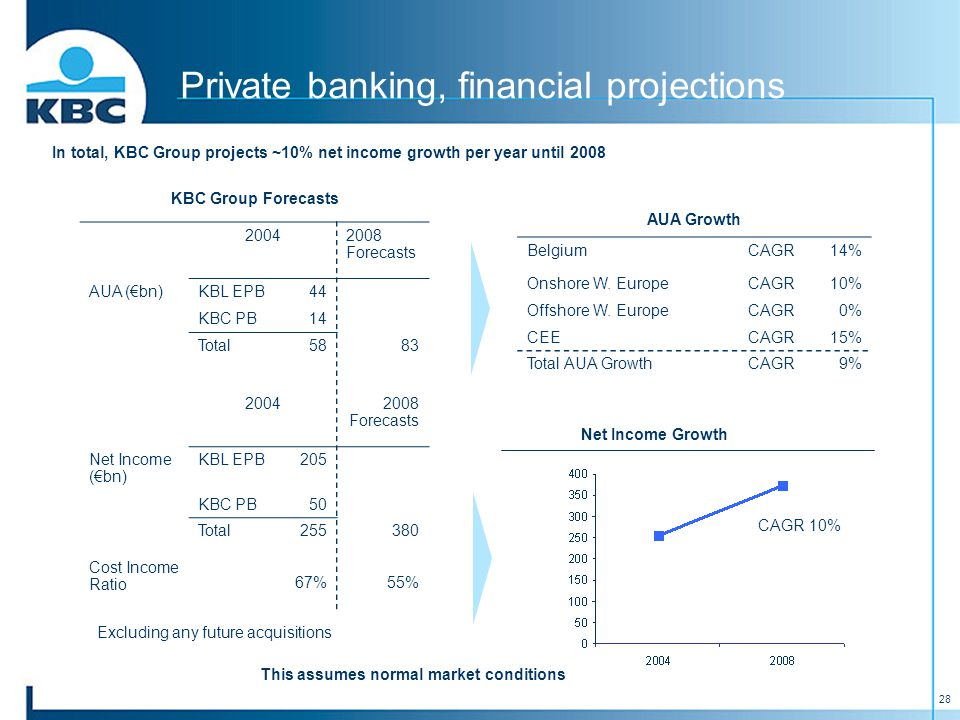 28 In total, KBC Group projects ~10% net income growth per year until 2008 KBC Group Forecasts 20042008 Forecasts AUA (€bn)KBL EPB44 KBC PB14 Total5883 20042008 Forecasts Net Income (€bn) KBL EPB205 KBC PB50 Total255380 Cost Income Ratio 67%55% AUA Growth BelgiumCAGR14% Onshore W.