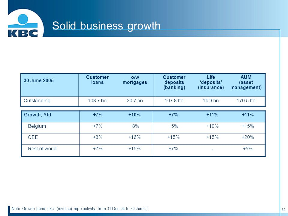 32 Solid business growth Note: Growth trend, excl.