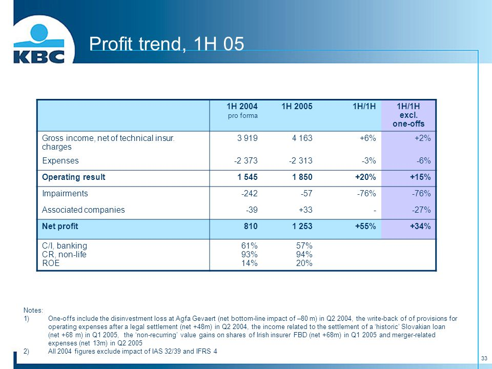 33 Profit trend, 1H 05 1H 2004 pro forma 1H 20051H/1H1H/1H excl. one-offs Gross income, net of technical insur. charges 3 9194 163+6% +2% Expenses-2 3