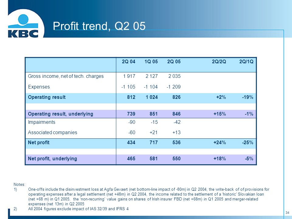 34 Profit trend, Q2 05 2Q 041Q 052Q 052Q/2Q2Q/1Q Gross income, net of tech.