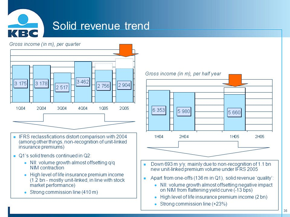 36 Solid revenue trend IFRS reclassfications distort comparison with 2004 (among other things, non-recognition of unit-linked insurance premiums) Q1's solid trends continued in Q2: NII: volume growth almost offsetting q/q NIM contraction High level of life insurance premium income (1.2 bn - mostly unit-linked, in line with stock market performance) Strong commission line (410 m) Down 693 m y/y, mainly due to non-recognition of 1.1 bn new unit-linked premium volume under IFRS 2005 Apart from one-offs (136 m in Q1), solid revenue 'quality': NII: volume growth almost offsetting negative impact on NIM from flattening yield curve (-13 bps) High level of life insurance premium income (2 bn) Strong commission line (+23%)