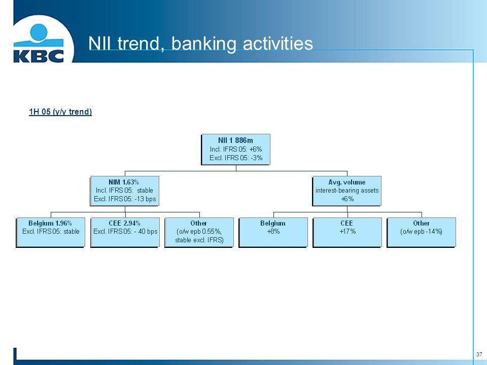 37 NII trend, banking activities 1H 05 (y/y trend)