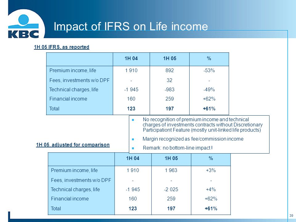39 Impact of IFRS on Life income 1H 05 IFRS, as reported 1H 05, adjusted for comparison 1H 041H 05% Premium income, life1 910892-53% Fees, investments w/o DPF-32- Technical charges, life-1 945-983-49% Financial income160259+62% Total123197+61% 1H 041H 05% Premium income, life1 9101 963+3% Fees, investments w/o DPF--- Technical charges, life-1 945-2 025+4% Financial income160259+62% Total123197+61% No recognition of premium income and technical charges of investments contracts without Discretionary Participationt Feature (mostly unit-linked life products) Margin recognized as fee/commission income Remark: no bottom-line impact !