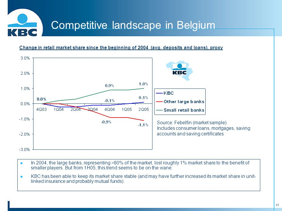 41 Competitive landscape in Belgium Change in retail market share since the beginning of 2004 (avg.