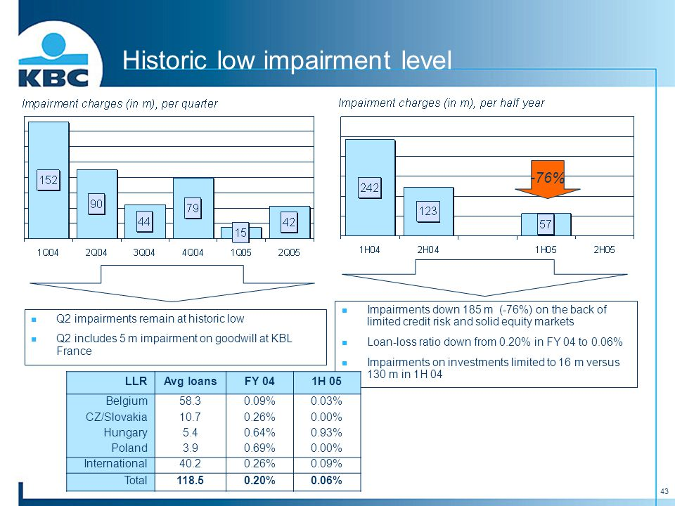 43 Historic low impairment level Impairments down 185 m (-76%) on the back of limited credit risk and solid equity markets Loan-loss ratio down from 0.20% in FY 04 to 0.06% Impairments on investments limited to 16 m versus 130 m in 1H 04 -76% LLRAvg loansFY 041H 05 Belgium58.30.09%0.03% CZ/Slovakia10.70.26%0.00% Hungary5.40.64%0.93% Poland3.90.69%0.00% International40.20.26%0.09% Total118.50.20%0.06% Q2 impairments remain at historic low Q2 includes 5 m impairment on goodwill at KBL France