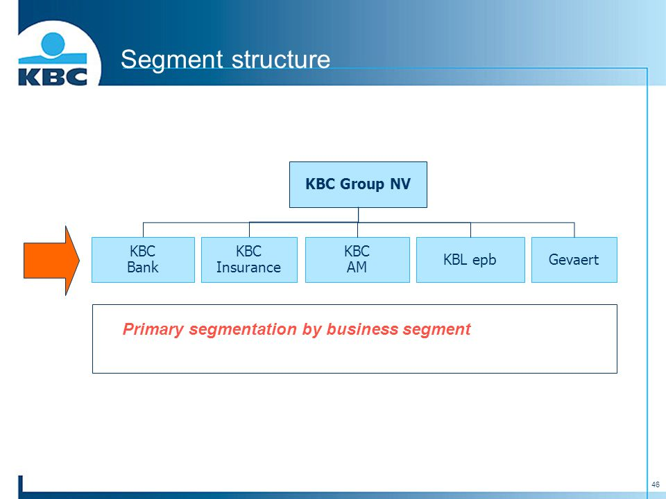 46 Segment structure KBC Group NV KBC Insurance KBC AM KBL epbGevaert KBC Bank Primary segmentation by business segment