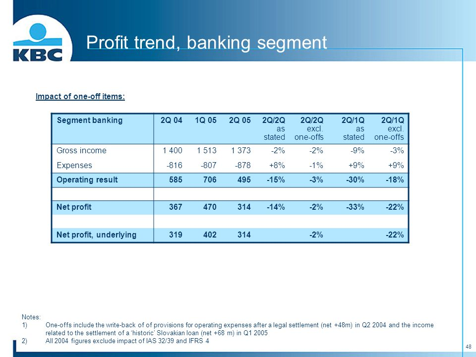 48 Profit trend, banking segment Segment banking2Q 041Q 052Q 052Q/2Q as stated 2Q/2Q excl. one-offs 2Q/1Q as stated 2Q/1Q excl. one-offs Gross income1