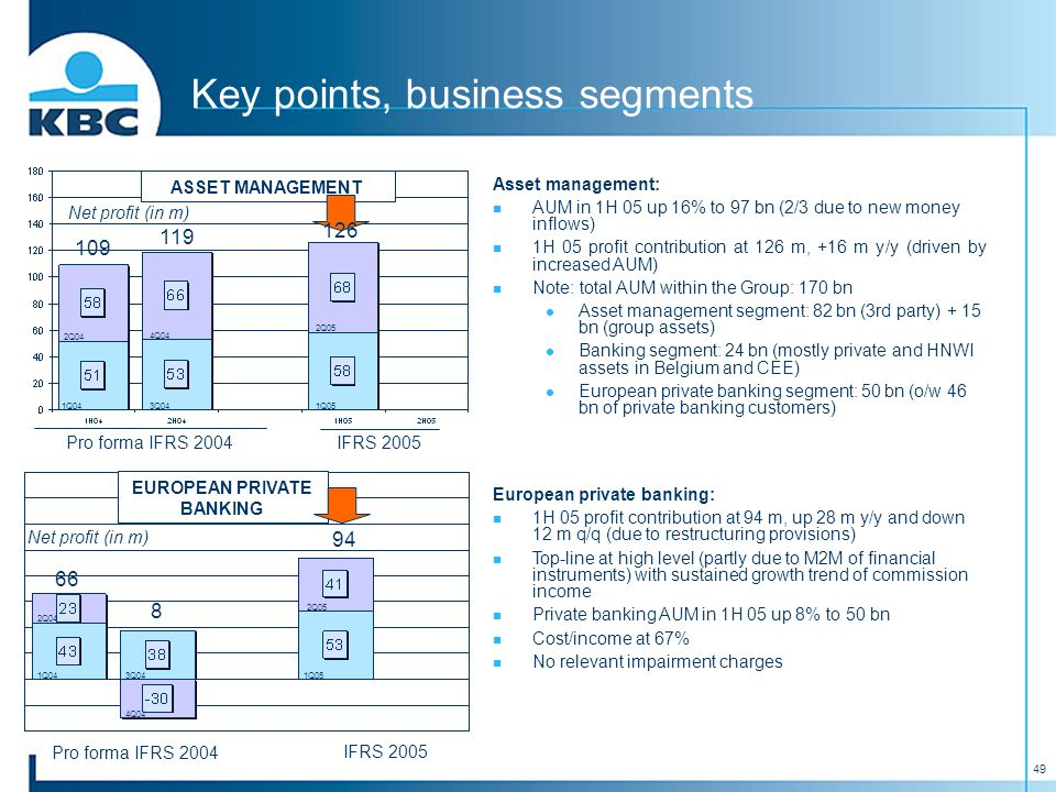 49 Key points, business segments Asset management: AUM in 1H 05 up 16% to 97 bn (2/3 due to new money inflows) 1H 05 profit contribution at 126 m, +16 m y/y (driven by increased AUM) Note: total AUM within the Group: 170 bn Asset management segment: 82 bn (3rd party) + 15 bn (group assets) Banking segment: 24 bn (mostly private and HNWI assets in Belgium and CEE) European private banking segment: 50 bn (o/w 46 bn of private banking customers) European private banking: 1H 05 profit contribution at 94 m, up 28 m y/y and down 12 m q/q (due to restructuring provisions) Top-line at high level (partly due to M2M of financial instruments) with sustained growth trend of commission income Private banking AUM in 1H 05 up 8% to 50 bn Cost/income at 67% No relevant impairment charges Pro forma IFRS 2004 IFRS 2005 Net profit (in m) Pro forma IFRS 2004 IFRS 2005 Net profit (in m) EUROPEAN PRIVATE BANKING ASSET MANAGEMENT 66 8 94 109 119 126 3Q04 4Q04 1Q05 2Q05 1Q04 2Q04 3Q04 4Q04 1Q05 2Q05 1Q04 2Q04