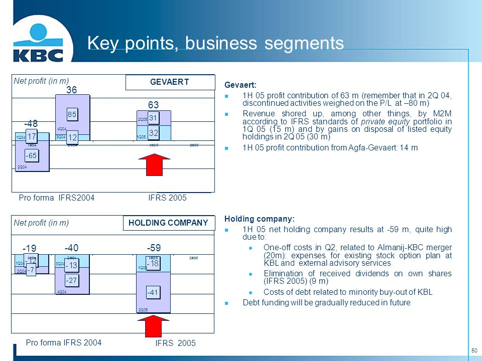 50 Pro forma IFRS2004 Key points, business segments Pro forma IFRS 2004 IFRS 2005 Net profit (in m) IFRS 2005 Net profit (in m) HOLDING COMPANY GEVAERT Gevaert: 1H 05 profit contribution of 63 m (remember that in 2Q 04, discontinued activities weighed on the P/L at –80 m) Revenue shored up, among other things, by M2M according to IFRS standards of private equity portfolio in 1Q 05 (15 m) and by gains on disposal of listed equity holdings in 2Q 05 (30 m) 1H 05 profit contribution from Agfa-Gevaert: 14 m Holding company: 1H 05 net holding company results at -59 m, quite high due to: One-off costs in Q2, related to Almanij-KBC merger (20m): expenses for existing stock option plan at KBL and external advisory services Elimination of received dividends on own shares (IFRS 2005) (9 m) Costs of debt related to minority buy-out of KBL Debt funding will be gradually reduced in future 1Q04 2Q04 3Q04 4Q04 1Q05 2Q05 -48 36 63 -19 -40-59 1Q04 2Q04 3Q04 4Q04 1Q05 2Q05