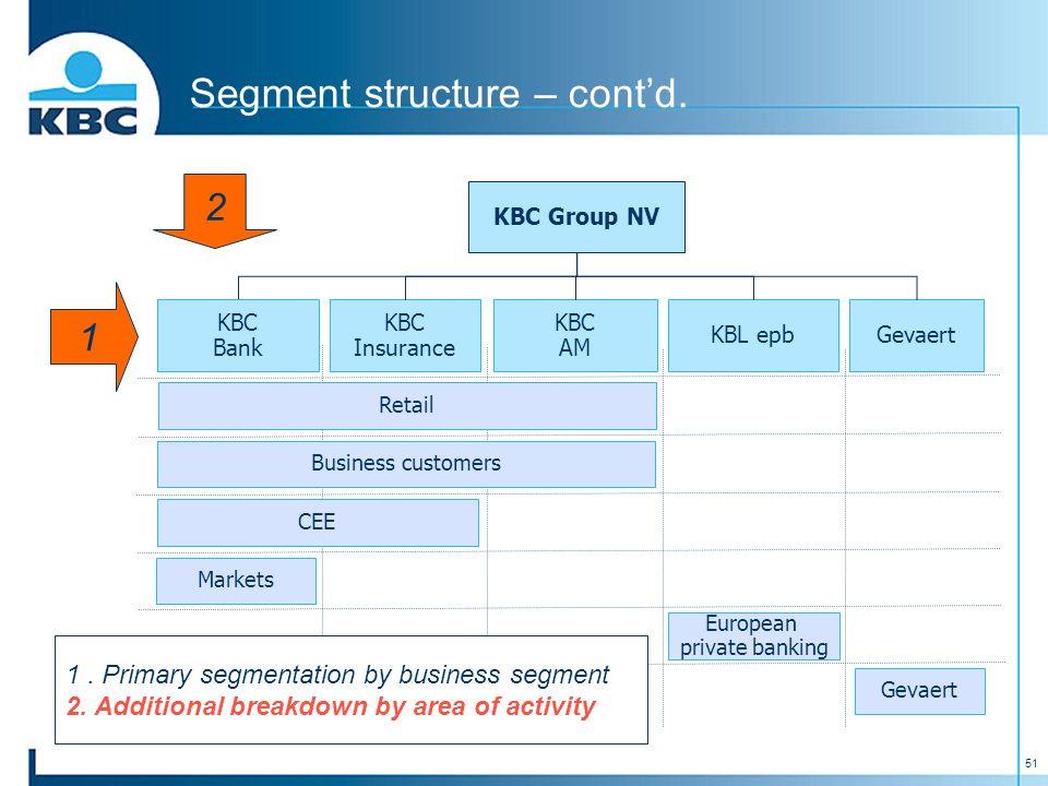 51 Segment structure – cont'd. KBC Group NV KBC Insurance KBC AM KBL epbGevaert KBC Bank CEE Markets European private banking Gevaert Retail Business