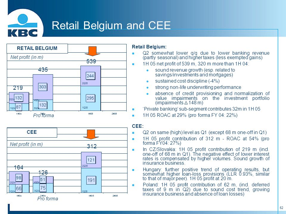 52 Retail Belgium and CEE Pro forma Net profit (in m) Pro forma Net profit (in m) CEE RETAIL BELGIUM Retail Belgium: Q2 somewhat lower q/q due to lower banking revenue (partly seasonal) and higher taxes (less exempted gains) 1H 05 net profit of 539 m, 320 m more than 1H 04: sound revenue growth (esp.