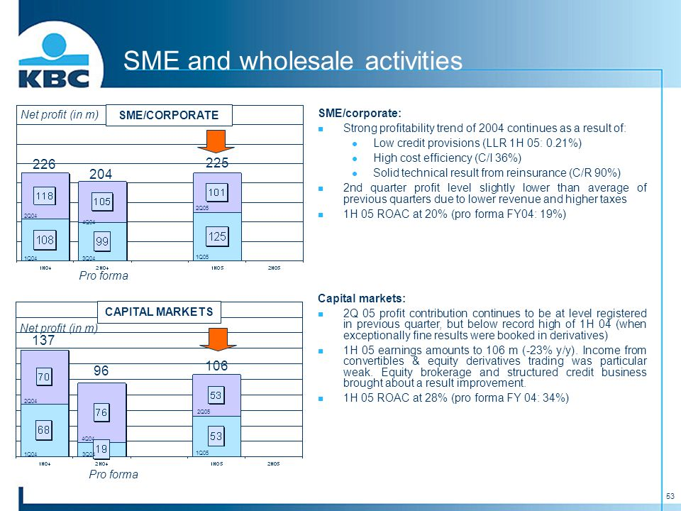 53 SME and wholesale activities SME/corporate: Strong profitability trend of 2004 continues as a result of: Low credit provisions (LLR 1H 05: 0.21%) High cost efficiency (C/I 36%) Solid technical result from reinsurance (C/R 90%) 2nd quarter profit level slightly lower than average of previous quarters due to lower revenue and higher taxes 1H 05 ROAC at 20% (pro forma FY04: 19%) Capital markets: 2Q 05 profit contribution continues to be at level registered in previous quarter, but below record high of 1H 04 (when exceptionally fine results were booked in derivatives) 1H 05 earnings amounts to 106 m (-23% y/y).