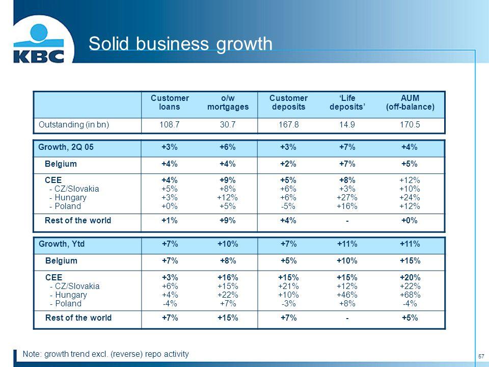57 Solid business growth Growth, 2Q 05+3%+6%+3%+7%+4% Belgium+4% +2%+7%+5% CEE - CZ/Slovakia - Hungary - Poland +4% +5% +3% +0% +9% +8% +12% +5% +5% +