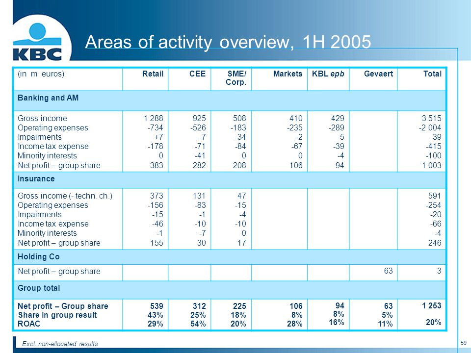 59 Areas of activity overview, 1H 2005 (in m euros)RetailCEESME/ Corp.