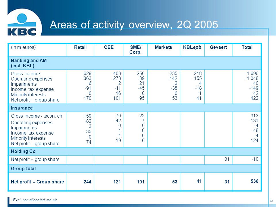 61 Areas of activity overview, 2Q 2005 (in m euros)RetailCEESME/ Corp.