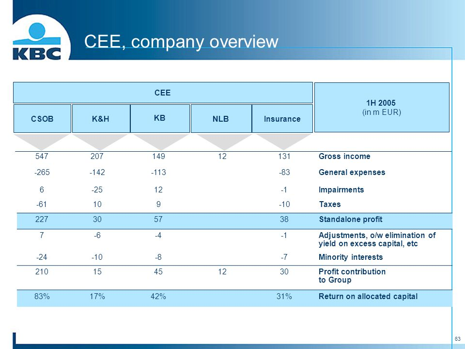 63 CEE CSOBK&H KB NLBInsurance CEE, company overview 1H 2005 (in m EUR) 54720714912131Gross income -265-142-113-83General expenses 6-2512Impairments -