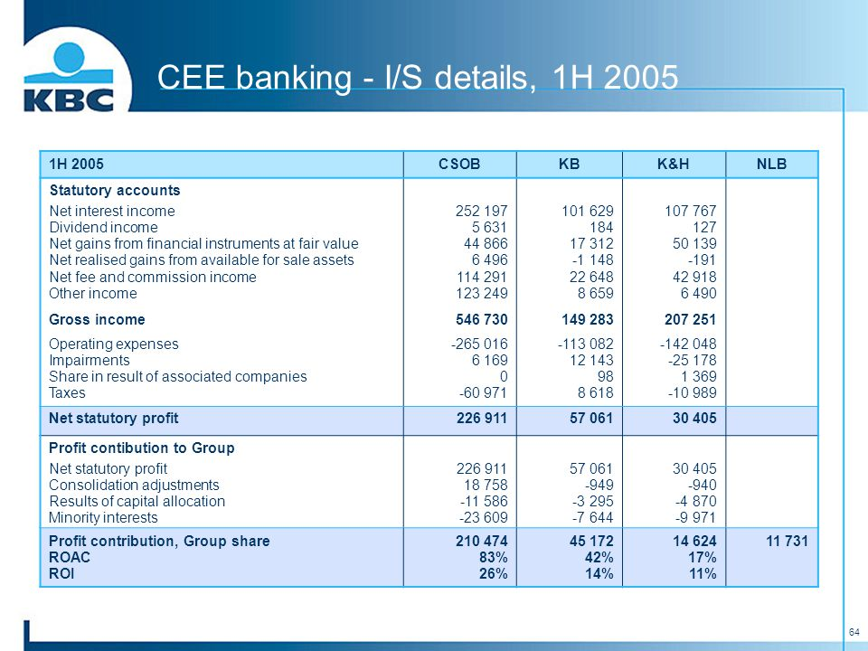 64 CEE banking - I/S details, 1H 2005 1H 2005CSOBKBK&HNLB Statutory accounts Net interest income Dividend income Net gains from financial instruments at fair value Net realised gains from available for sale assets Net fee and commission income Other income 252 197 5 631 44 866 6 496 114 291 123 249 101 629 184 17 312 -1 148 22 648 8 659 107 767 127 50 139 -191 42 918 6 490 Gross income546 730149 283207 251 Operating expenses Impairments Share in result of associated companies Taxes -265 016 6 169 0 -60 971 -113 082 12 143 98 8 618 -142 048 -25 178 1 369 -10 989 Net statutory profit226 91157 06130 405 Profit contibution to Group Net statutory profit Consolidation adjustments Results of capital allocation Minority interests 226 911 18 758 -11 586 -23 609 57 061 -949 -3 295 -7 644 30 405 -940 -4 870 -9 971 Profit contribution, Group share ROAC ROI 210 474 83% 26% 45 172 42% 14% 14 624 17% 11% 11 731