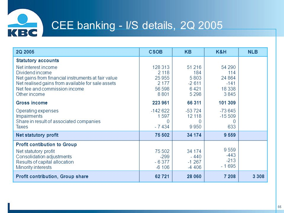 65 CEE banking - I/S details, 2Q 2005 2Q 2005CSOBKBK&HNLB Statutory accounts Net interest income Dividend income Net gains from financial instruments at fair value Net realised gains from available for sale assets Net fee and commission income Other income 128 313 2 118 25 955 2 177 56 598 8 801 51 216 184 5 803 -2 611 6 421 5 298 54 290 114 24 864 -141 18 338 3 845 Gross income223 96166 311101 309 Operating expenses Impairments Share in result of associated companies Taxes -142 622 1 597 0 - 7 434 -53 724 12 118 0 9 950 -73 645 -15 509 0 633 Net statutory profit75 50234 1749 559 Profit contibution to Group Net statutory profit Consolidation adjustments Results of capital allocation Minority interests 75 502 -299 - 6 377 -6 106 34 174 - 440 -1 267 -4 406 9 559 -443 -213 - 1 695 Profit contribution, Group share62 72128 0607 2083 308